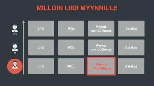 Myyntimatriisi-smallbusiness