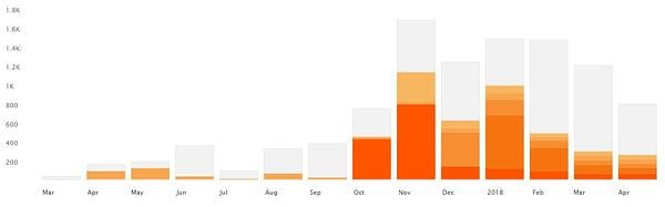 TGH soundcloud stats
