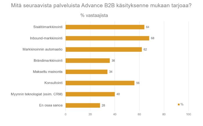 AdvanceB2B-palvelut