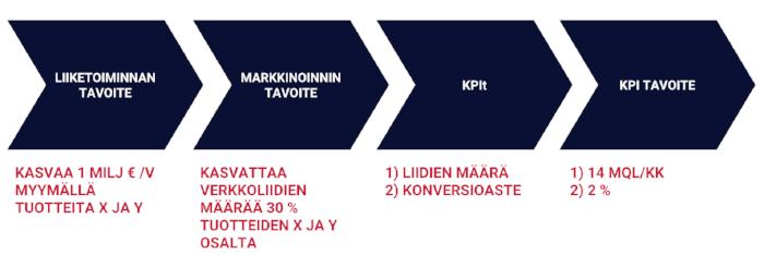 markkinoinnin-mittarit-liiketoiminnan-tavoitteista.png