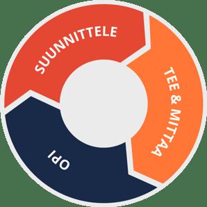 suunnittele-mittaa-opi-agile