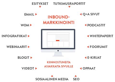 inbound-markkinointi.png
