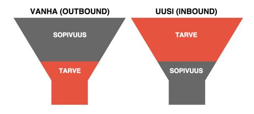 Outbound-Inbound