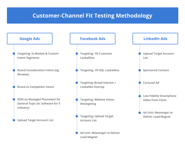 Customer-Channel-Fit-Testing-Methodology-01 (1)