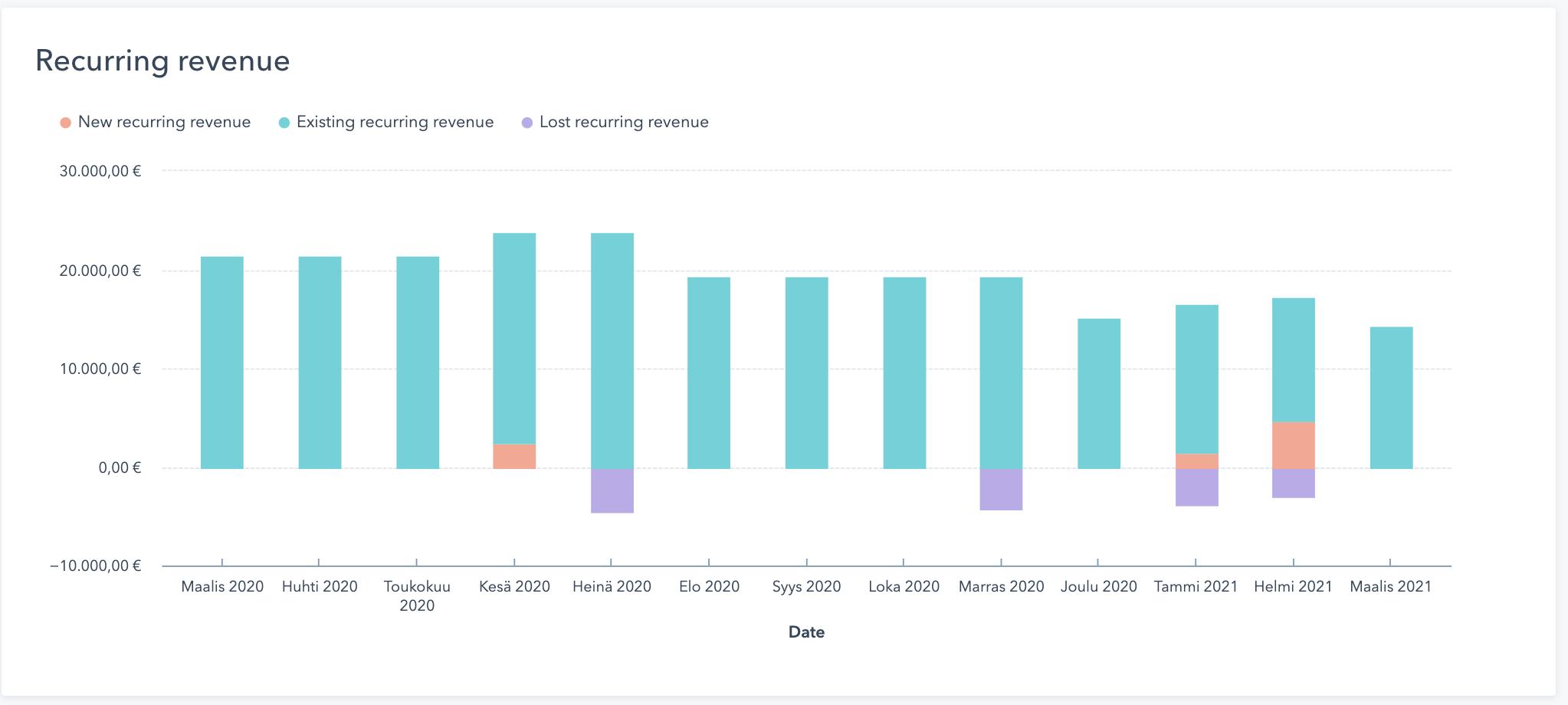revenue-analytics
