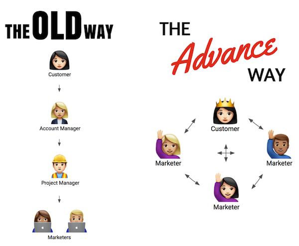 Advance B2B - The Old Model v The Advance Model.png