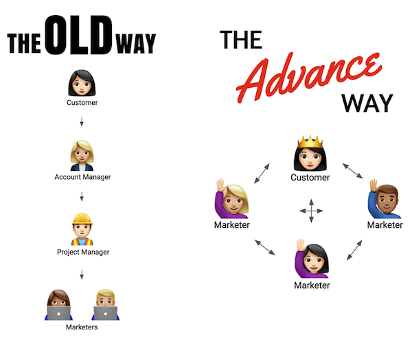 Advance B2B - The Old Model v The Advance Model.png