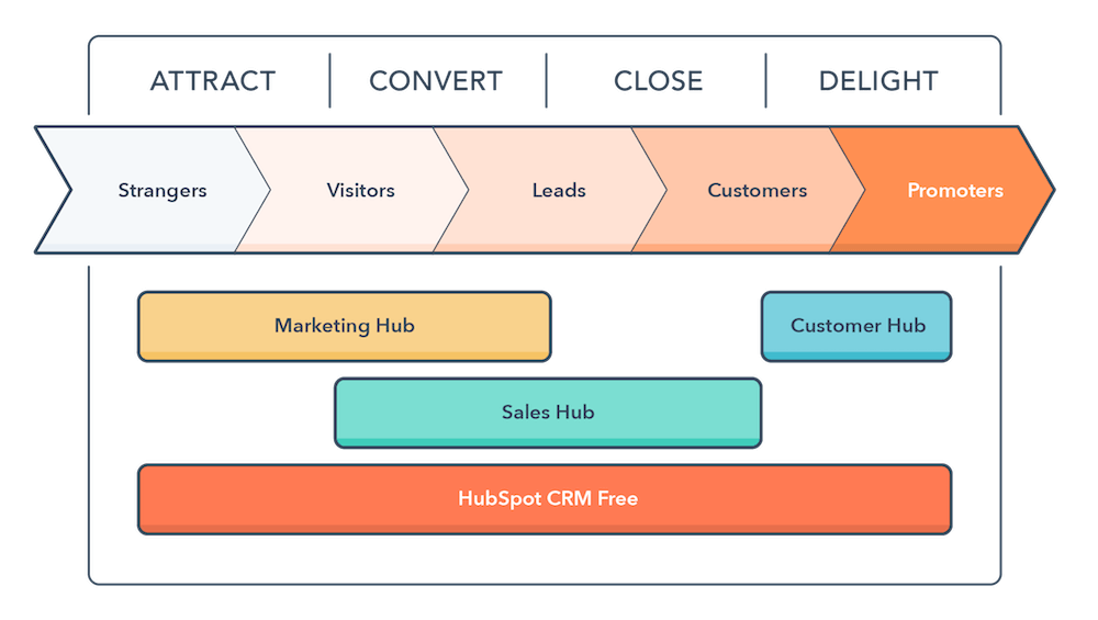 The Inbound Methodology.png
