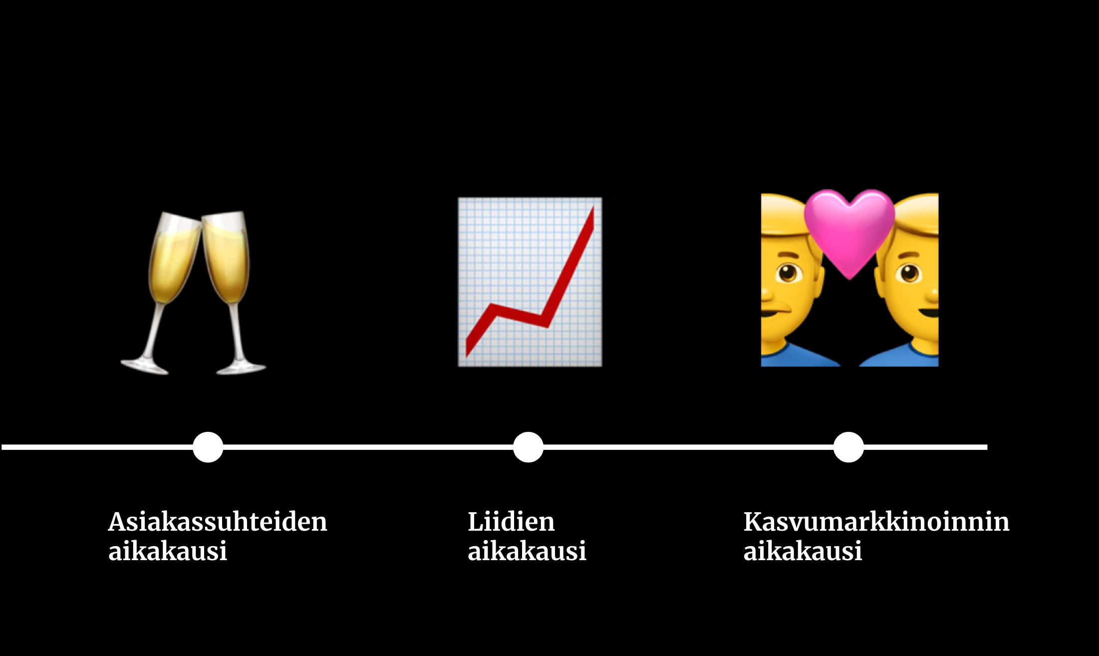 Markkinoinnin-evoluutio