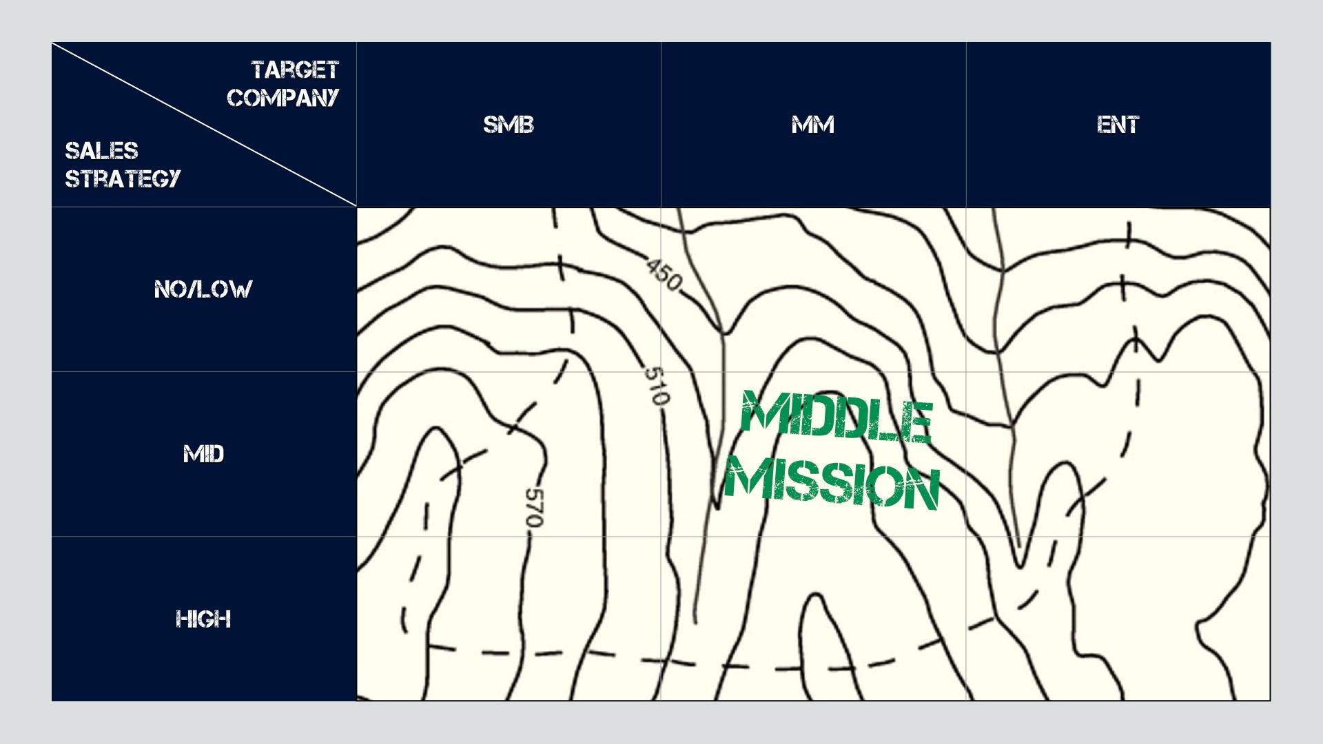 The Mission Matrix - Middle Mission.jpeg