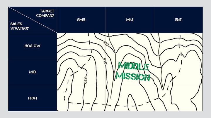 The Mission Matrix - Middle Mission.jpeg