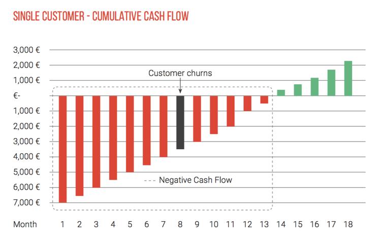 Single Customer Cumulative Cash Flow