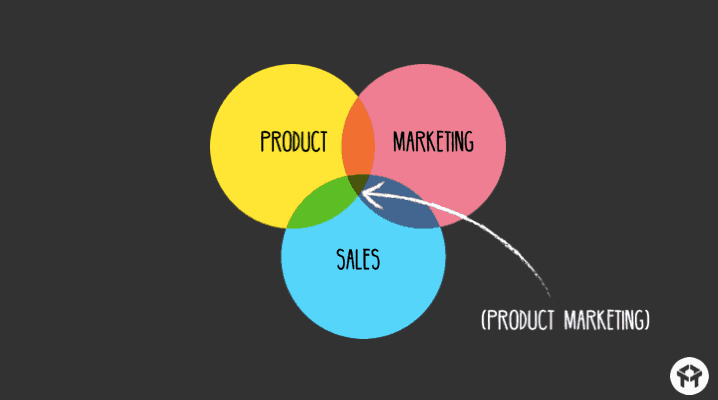 What_Is_Product_Marketing-1