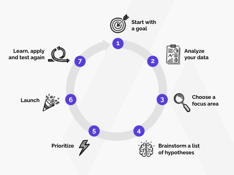 agile growth marketing