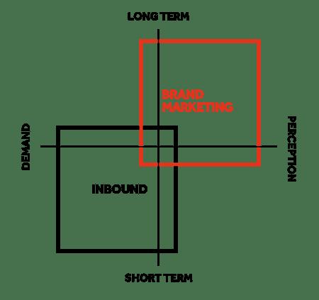 brand-marketing-chart-english.png