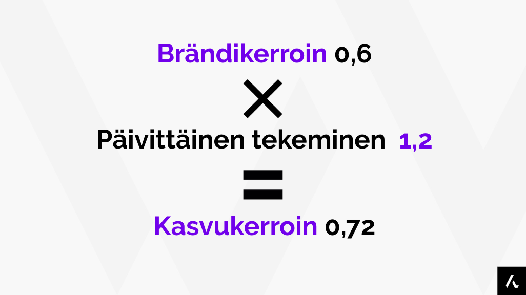 brandikerroin