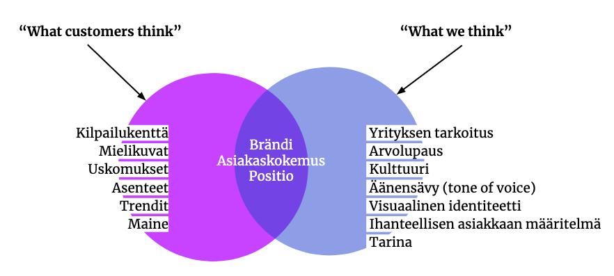 brandin_elementit