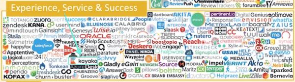 chiefmartec.com-experience-service-and-success-landscape