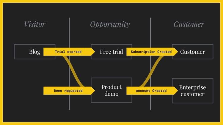customer-journey-map-example