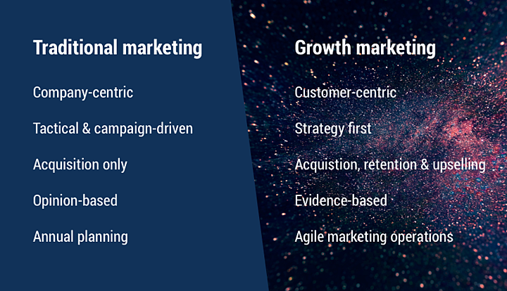 growth-marketing-vs-traditional-marketing 4