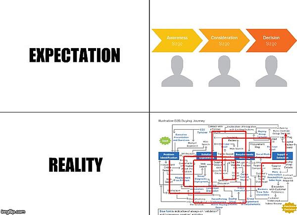 inbound-expectations-vs-reality