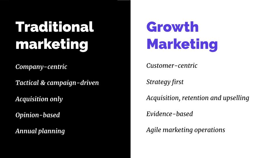 traditional marketing vs growth marketing_